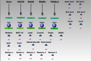 Yamaha THR10 Basic Control