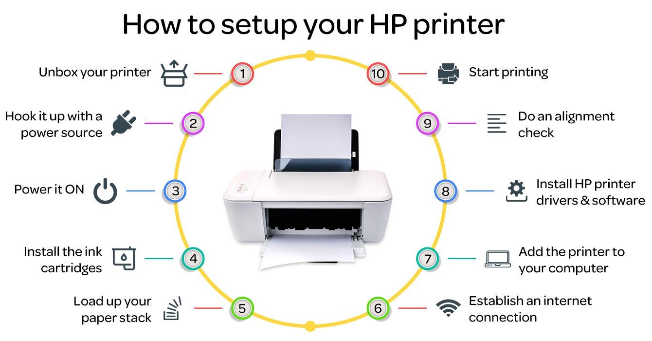 HP Printer Setup Steps